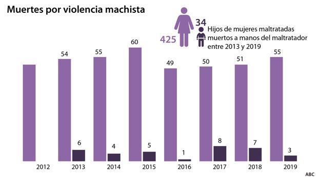 muertes por violencia machista