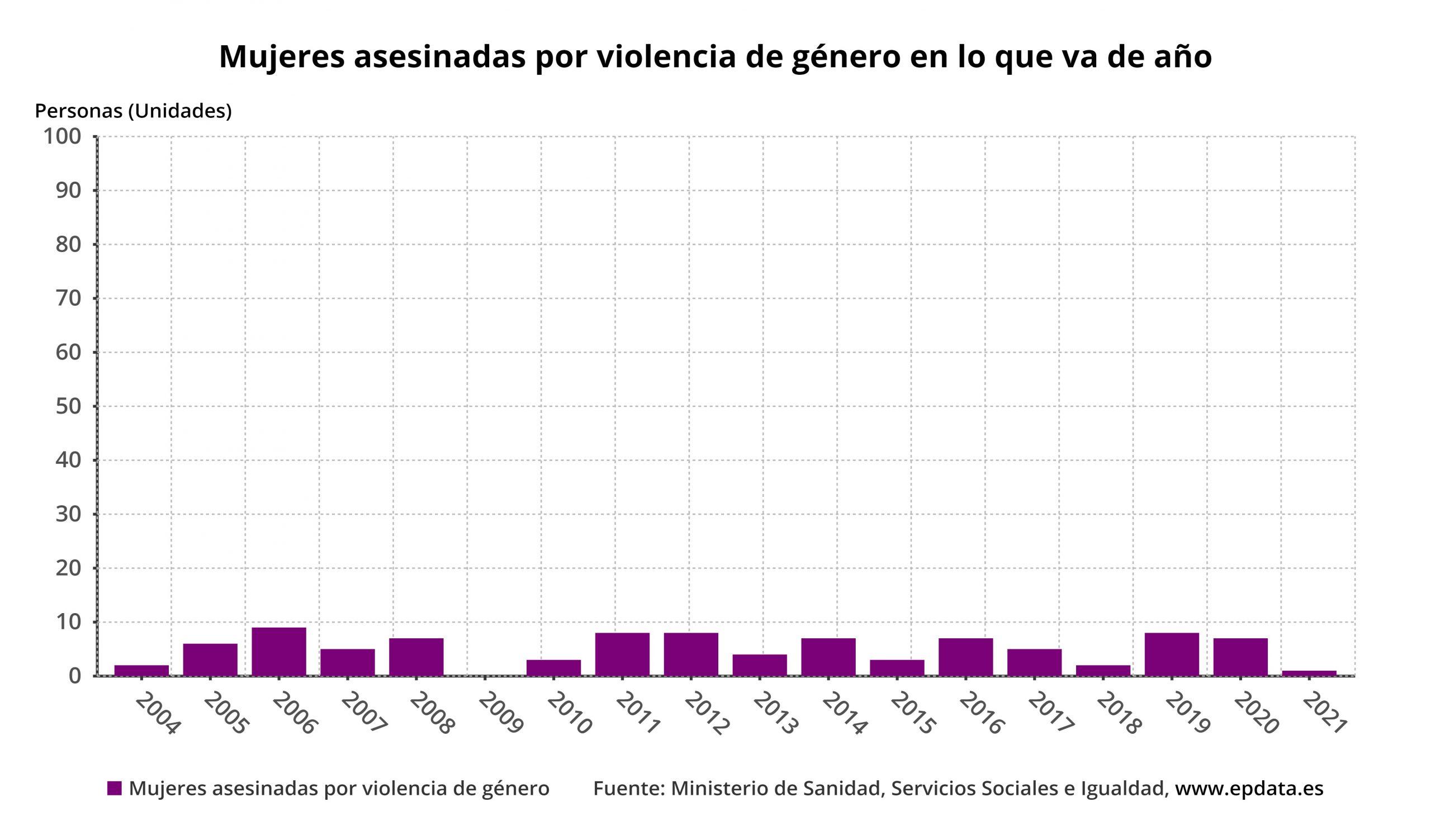 mujeres asesinadas por violencia de género