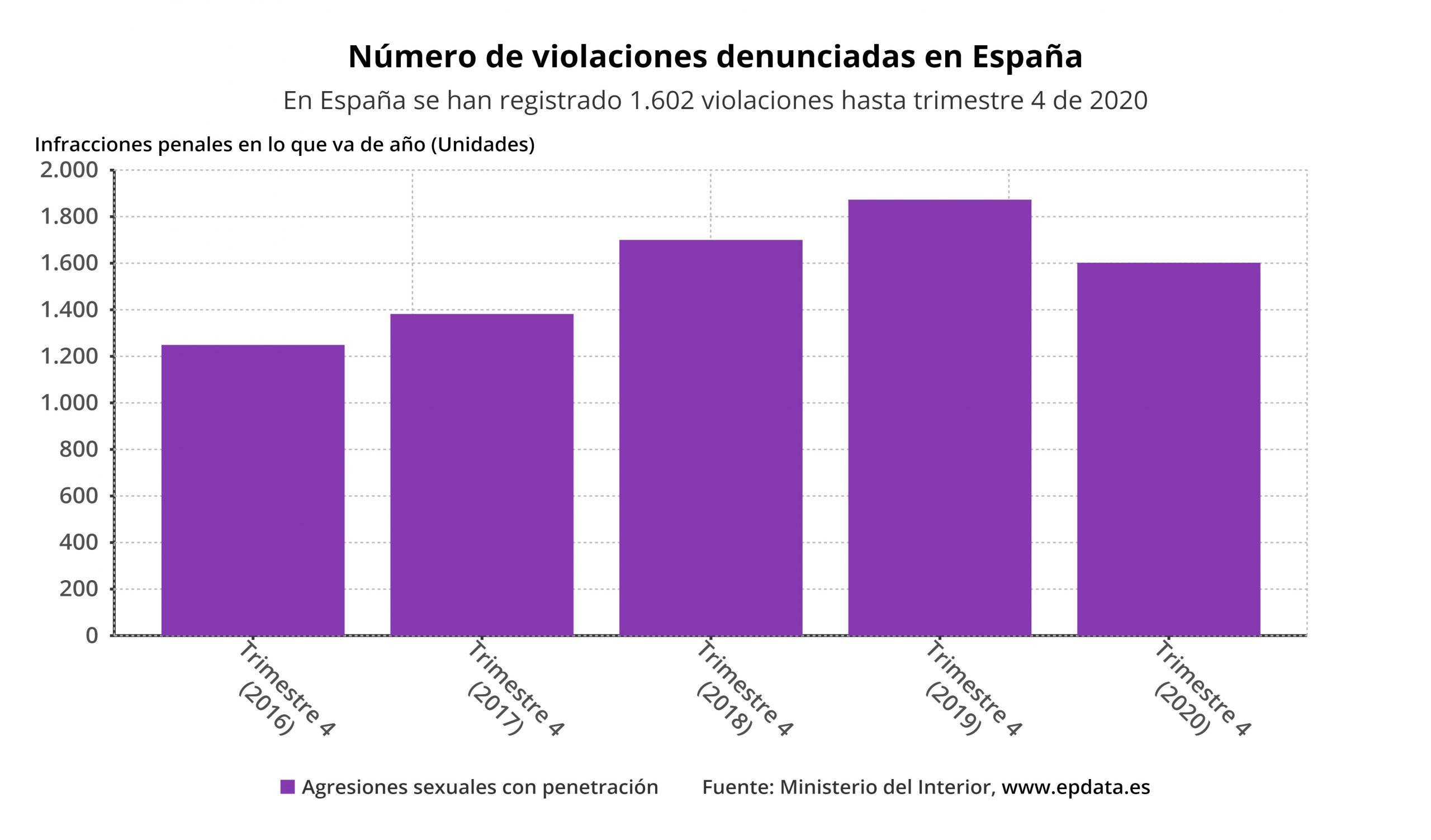 número de violaciones en España